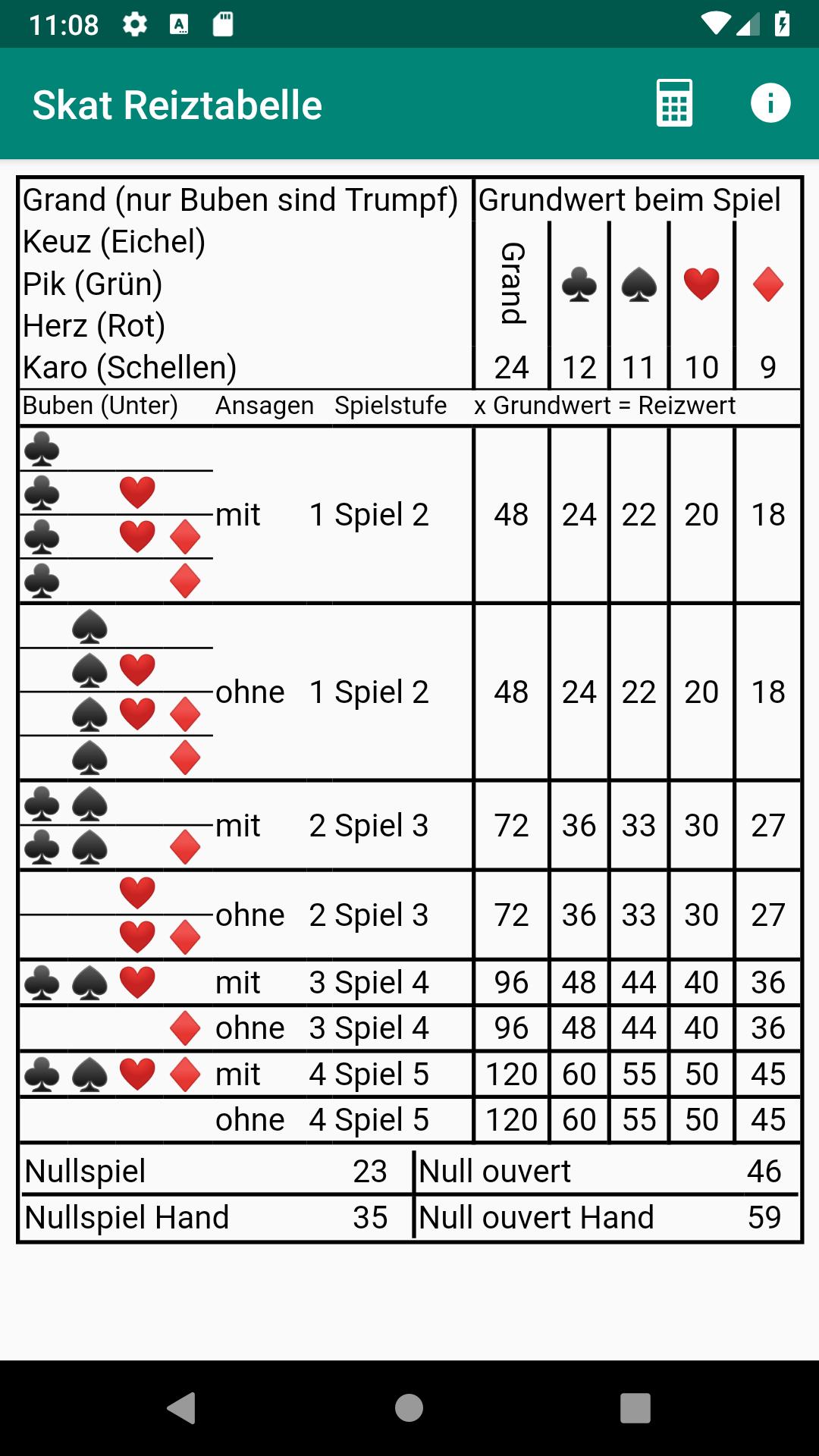 Skat Tabelle